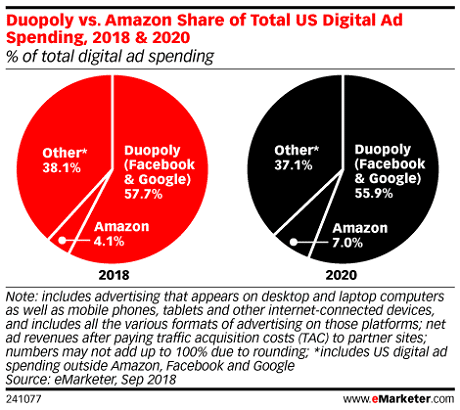 Emarketer Amazon 3e storst
