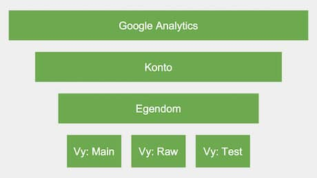 Vyer i Google Analytics